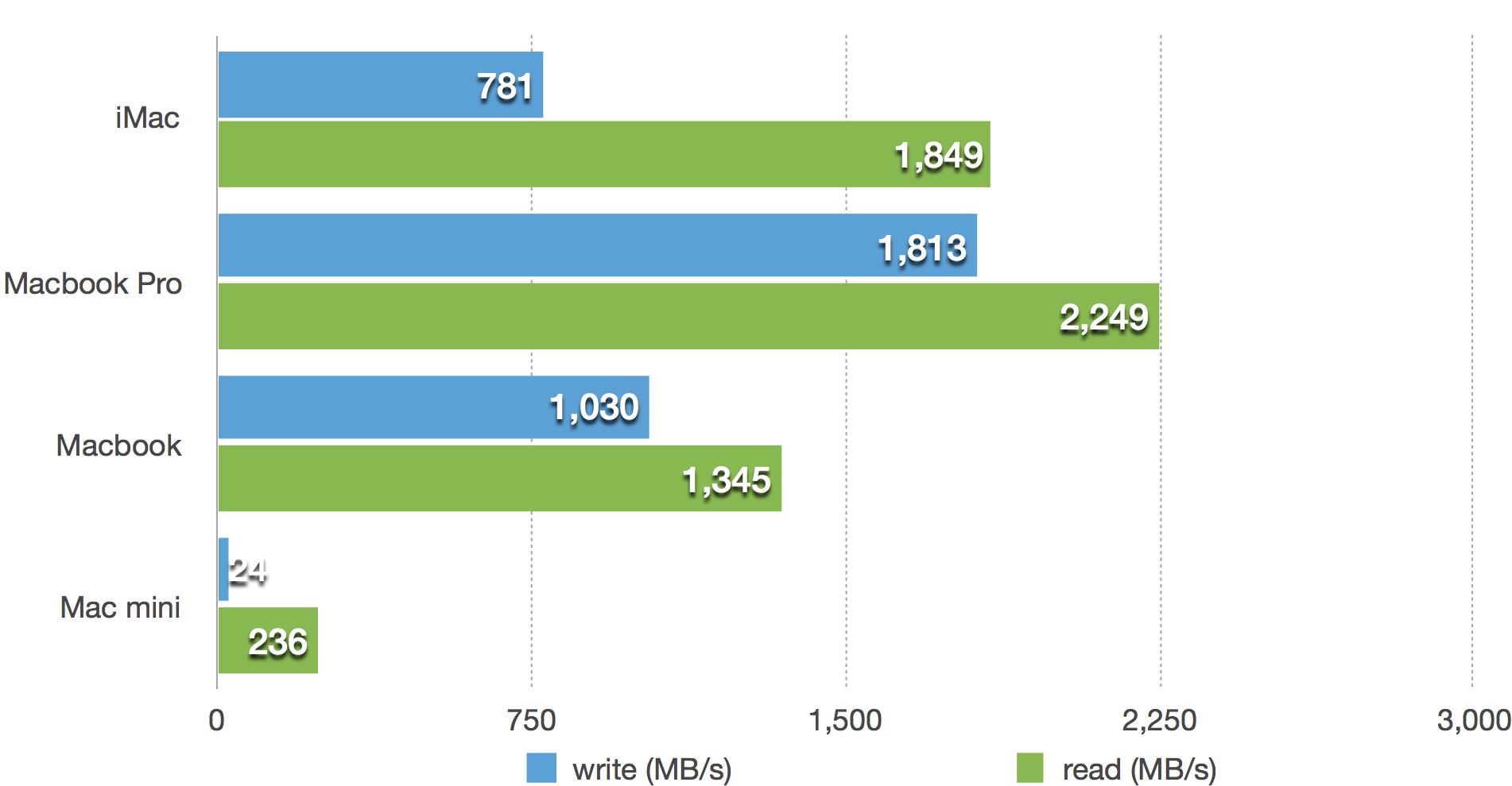 macbook disk speed