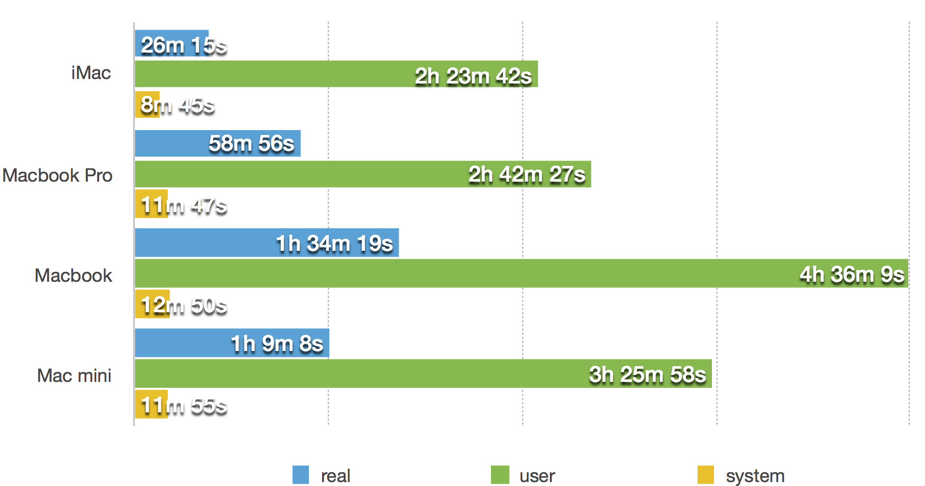 MacBook: benchmarks for developers